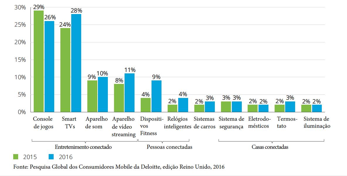 Gráfico mostra percentual de equipamentos IOT que as pessoas tem - Pesquisa Deloitte Mobile Consumer 2016
