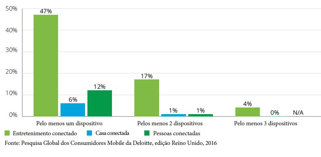 Gráfico mostra percentual de pessoas que tem dispositivos IOT em casa - Pesquisa Deloitte Mobile Consumer 2016