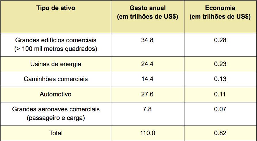Quadro mostra economia que IoT trará para os setores até 2020